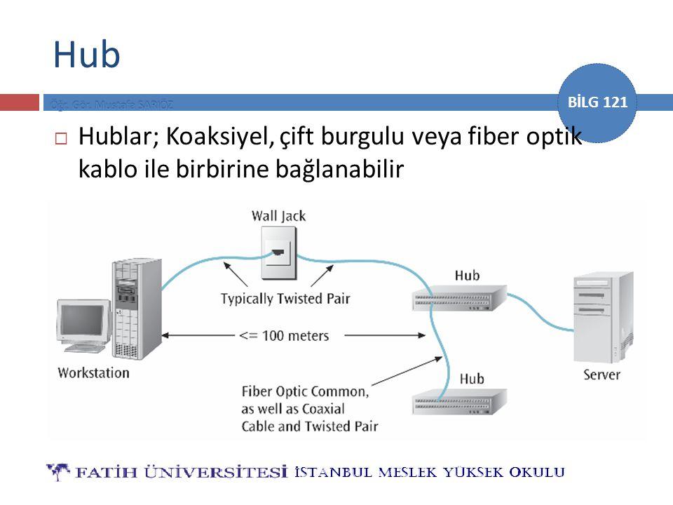 Hub Hublar; Koaksiyel, çift burgulu veya fiber optik kablo ile birbirine bağlanabilir [3]